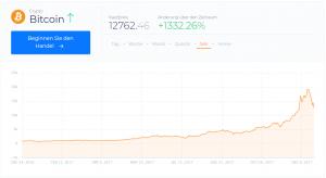 kryptowährungen trading (bitcoin chart)