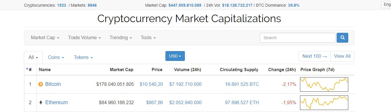 kryptowährungen wiki (Marktkapitalisierungen)