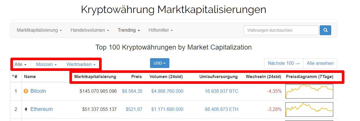 coinmarketcap verstehen