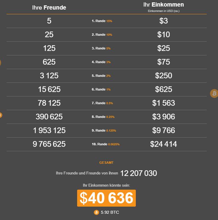 Cryptotab Einkommenstabelle