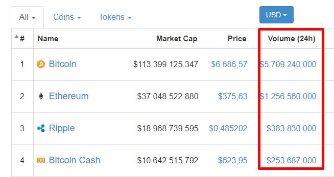 Kryptowährungen Trading Volumen