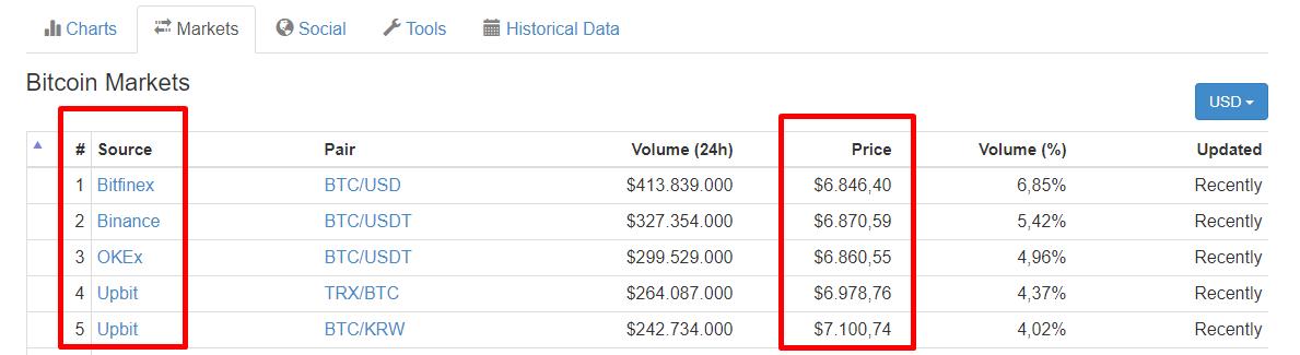 Kursentstehung an den verschiedenen Kryptowährungen Börsen