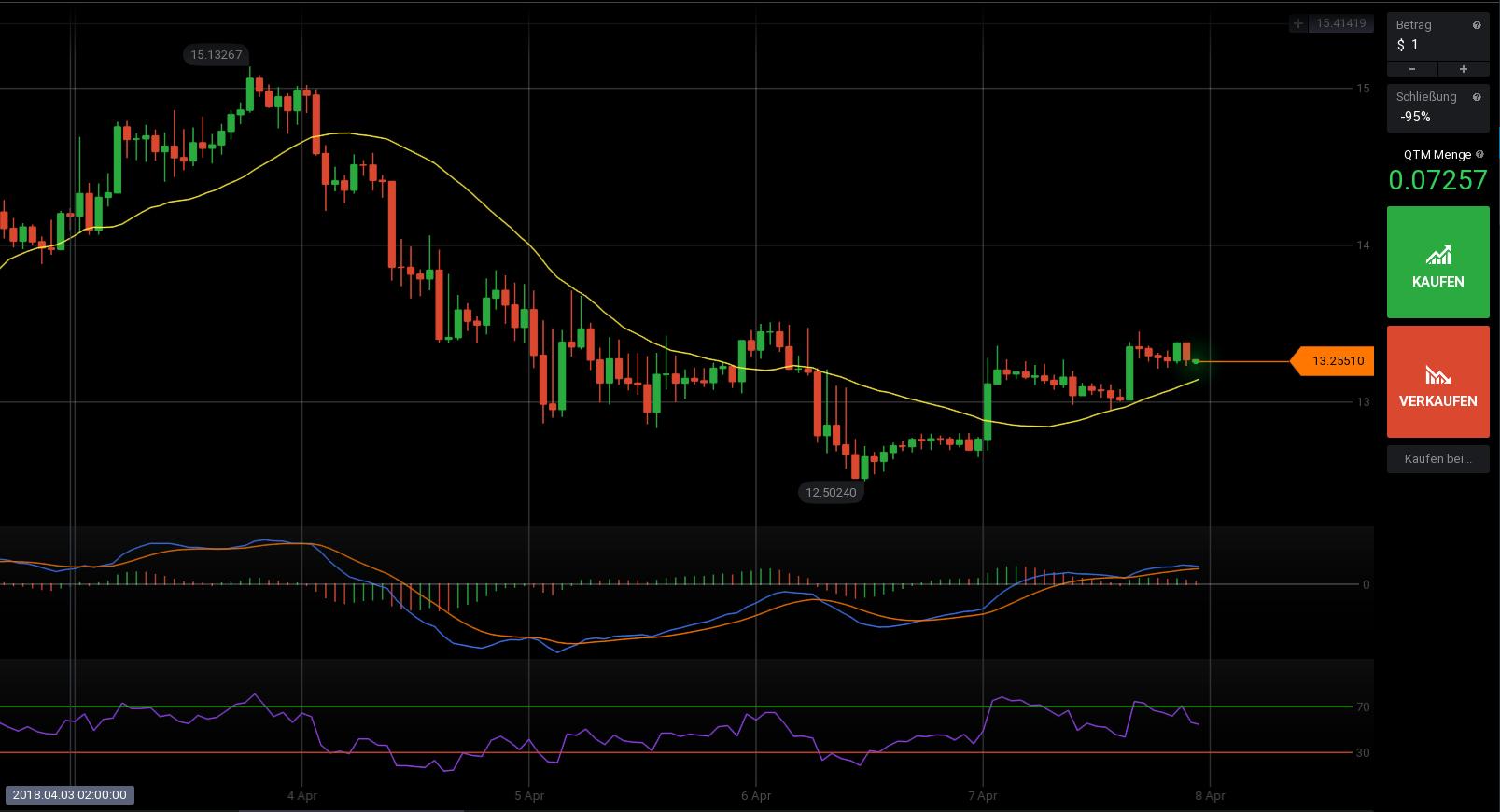 Trading Indikatoren