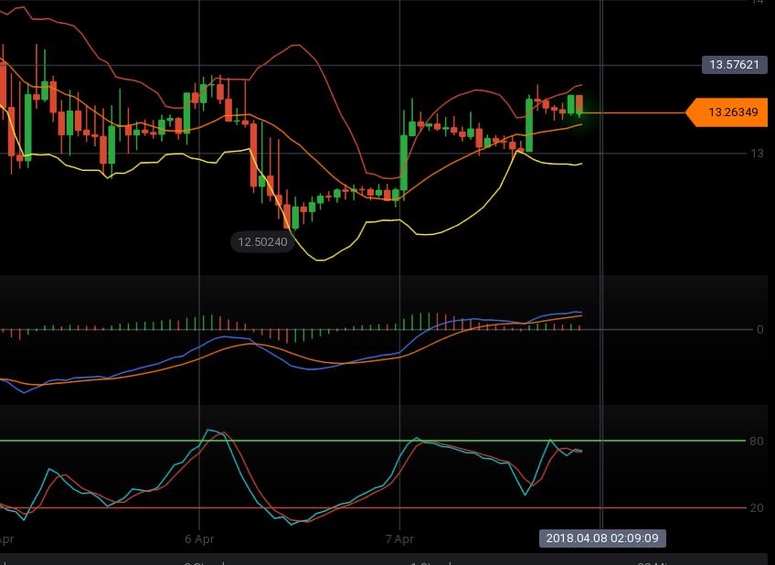 Indikatoren Trading