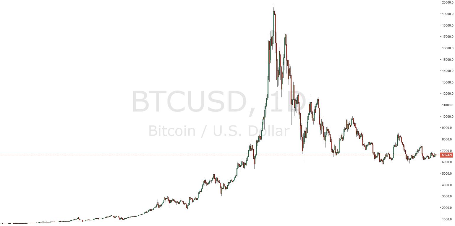 Preisentwicklung (Chart) des Bitcoins