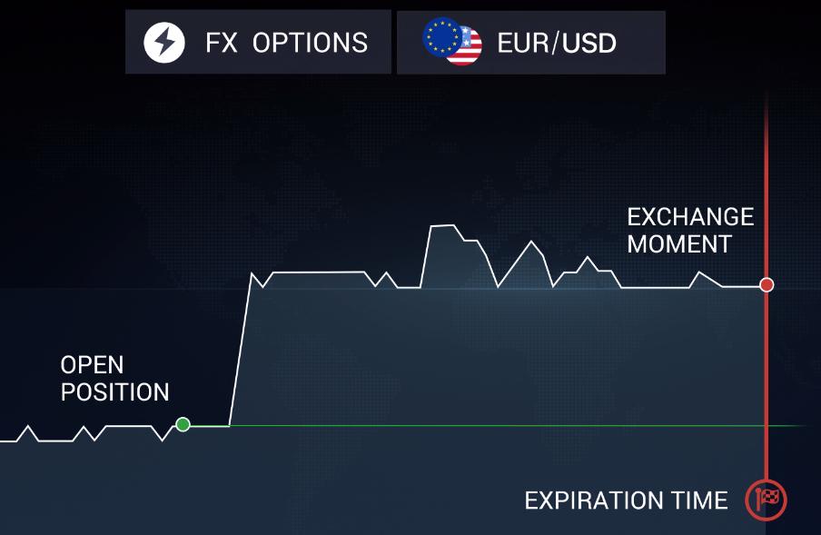 fx option