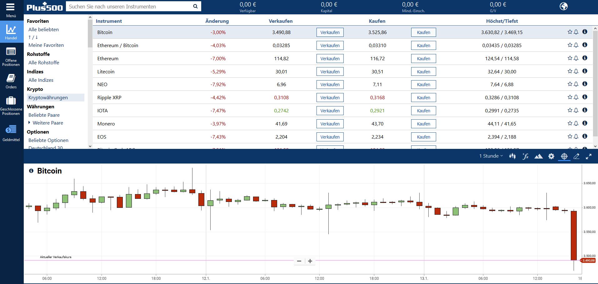 kryptowährungen handelsplattform vergleich