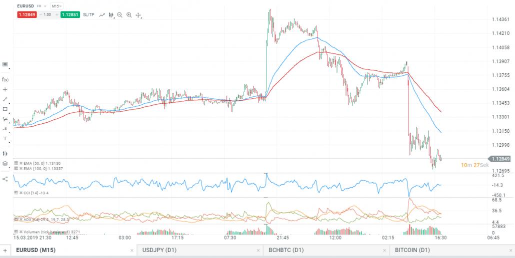 Trading Indikatoren in der xStation (Beispiel)