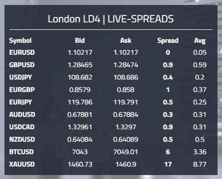 Daytrading Märkte und Spreads