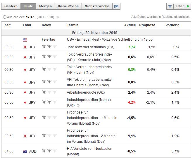 Der Wirtschaftskalender ist ein wichtiges Tool für jeden Online Trader