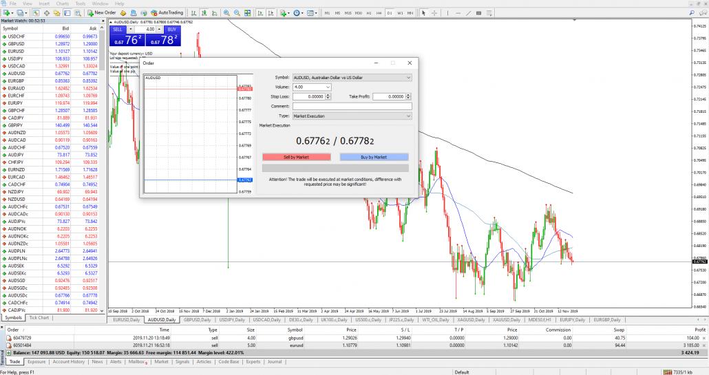 Die beliebte Forex Trading Software MetaTrader