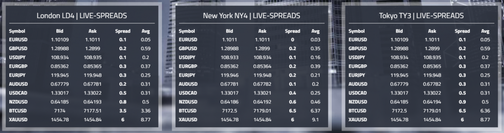 Forex Live Spreads