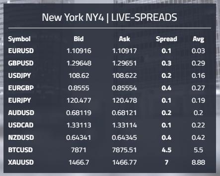 GBE Broker Spreads