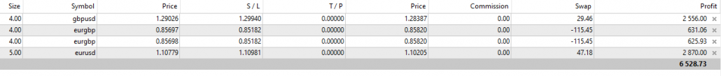 Geld verdienen mit Trading