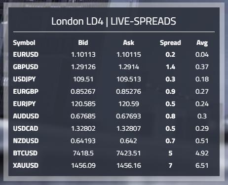 Märkte und Spreads bzw. Preise
