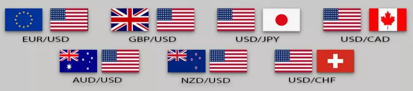 Major Währungspaare
