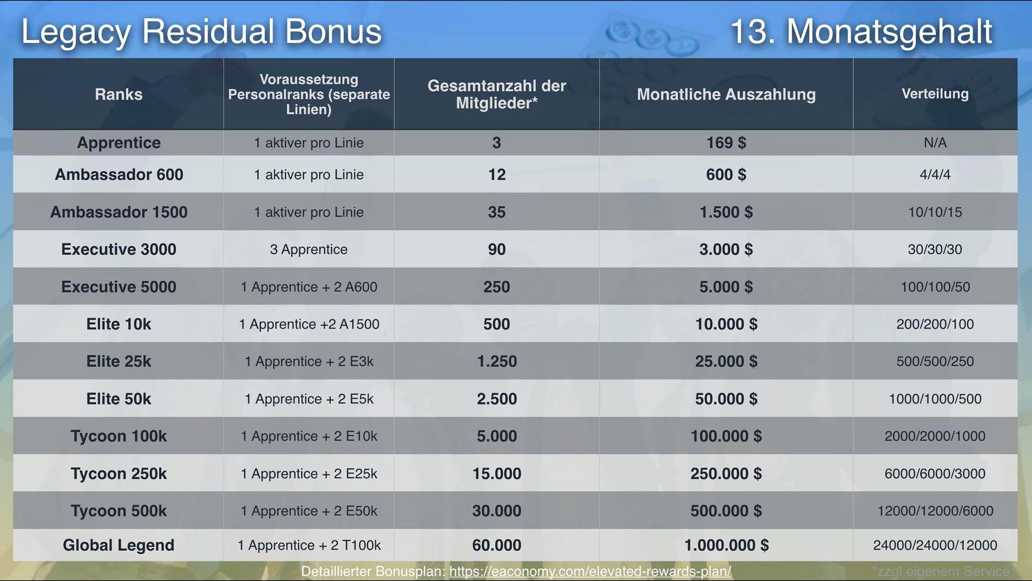 Vergütungsplan TPA und eaconomy