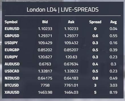 Verschiedene Märkte und Spreads für das Swing Trading