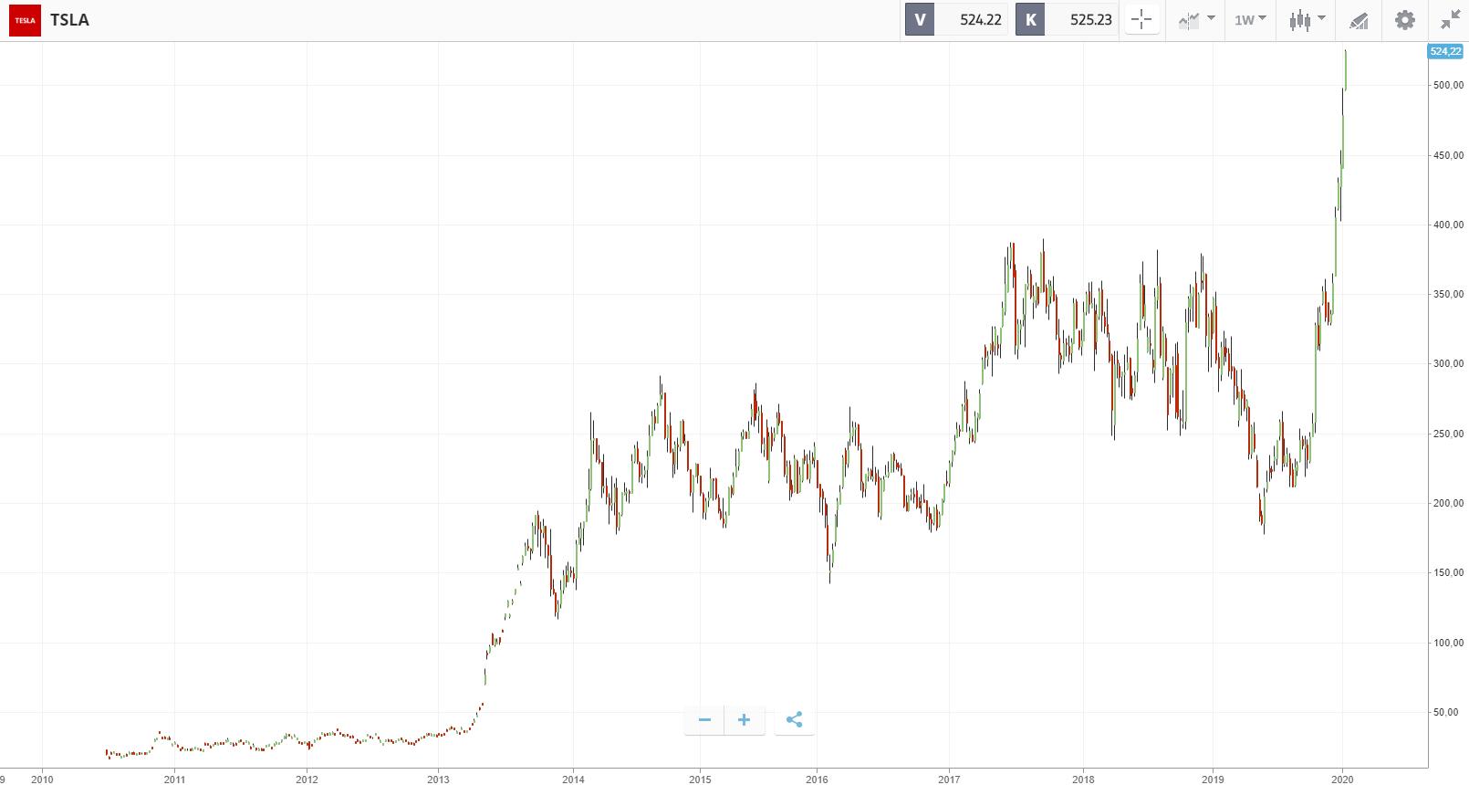 Beispiel Tesla Aktie mit einer Wersteigerung von über 1.000%