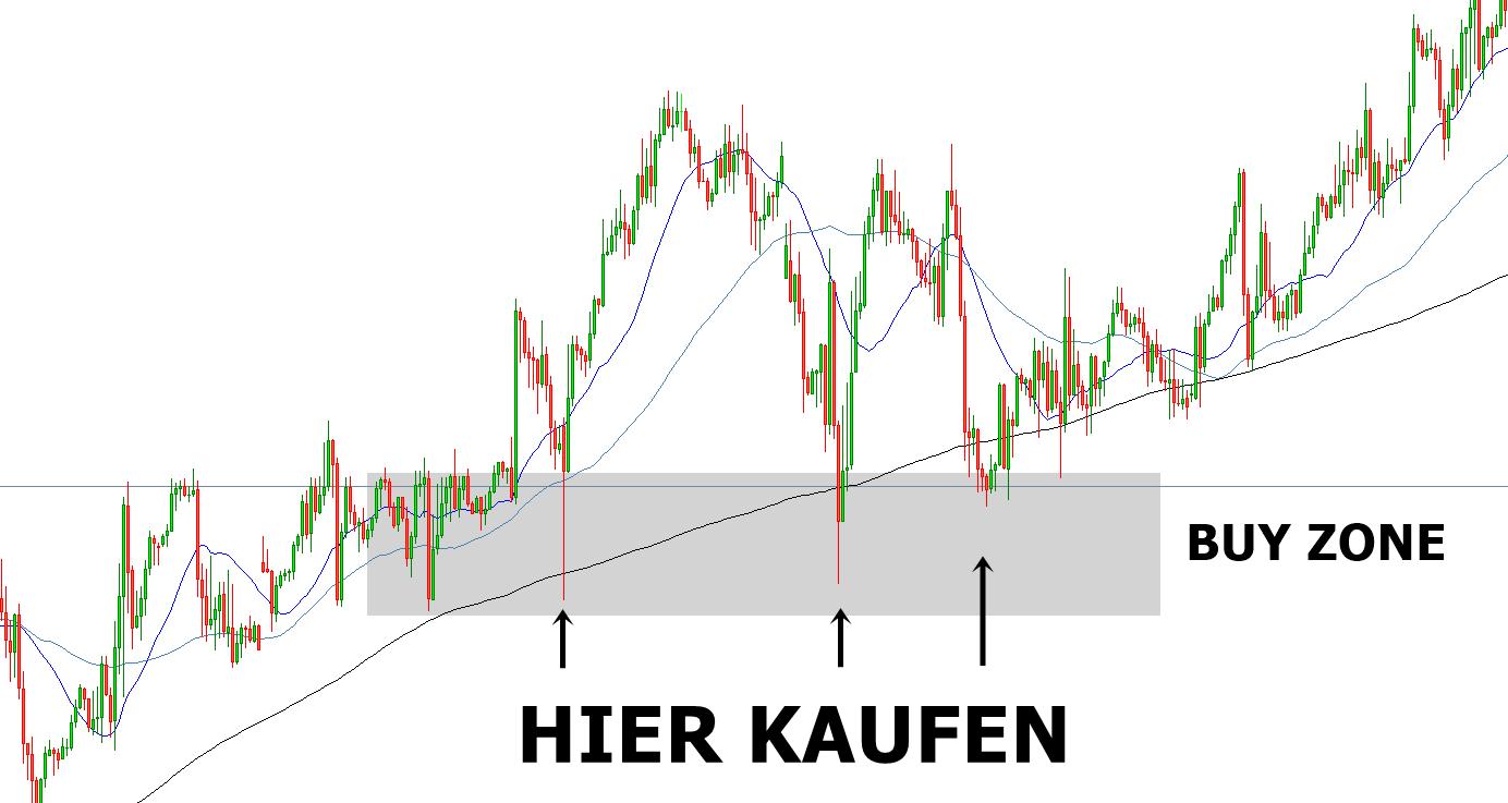 Beispiel für die CFD Trading Strategie