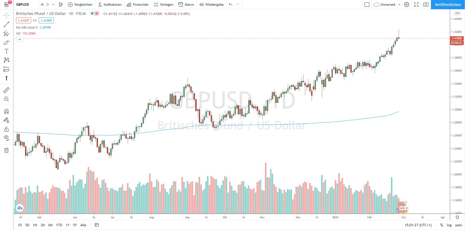 Der Chart von Tradingview