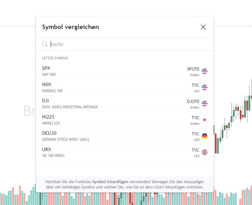Symbole Vergleichen bei Tradingview