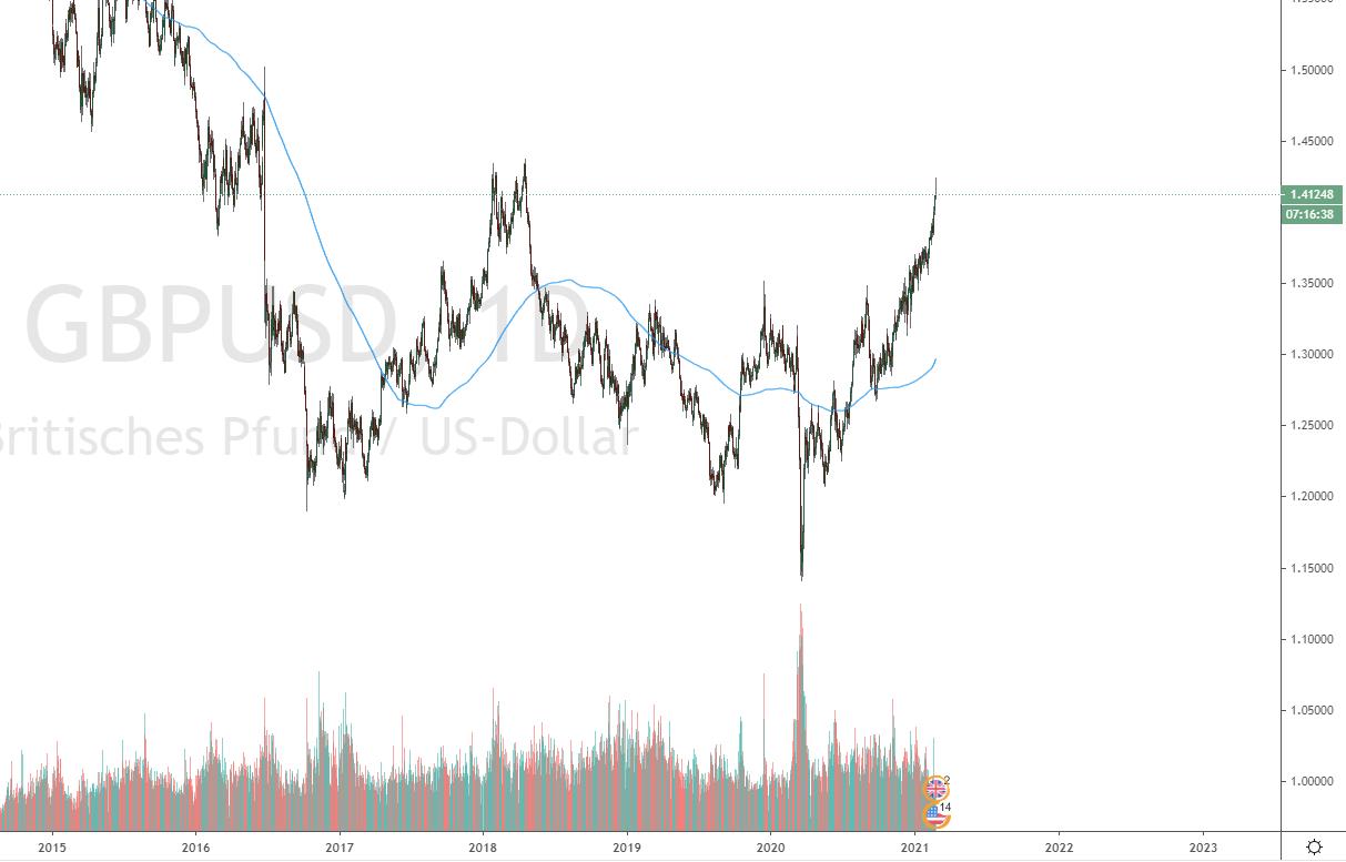 Verkleinerter Tradingview Chart
