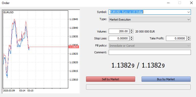 0,0 Pip Spread im ECN Markt
