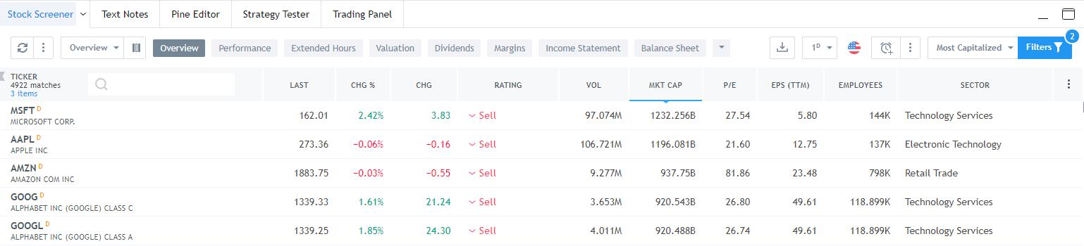Aktienscreener von Tradingview