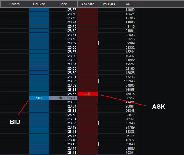 BID und ASK bei Apple Aktien