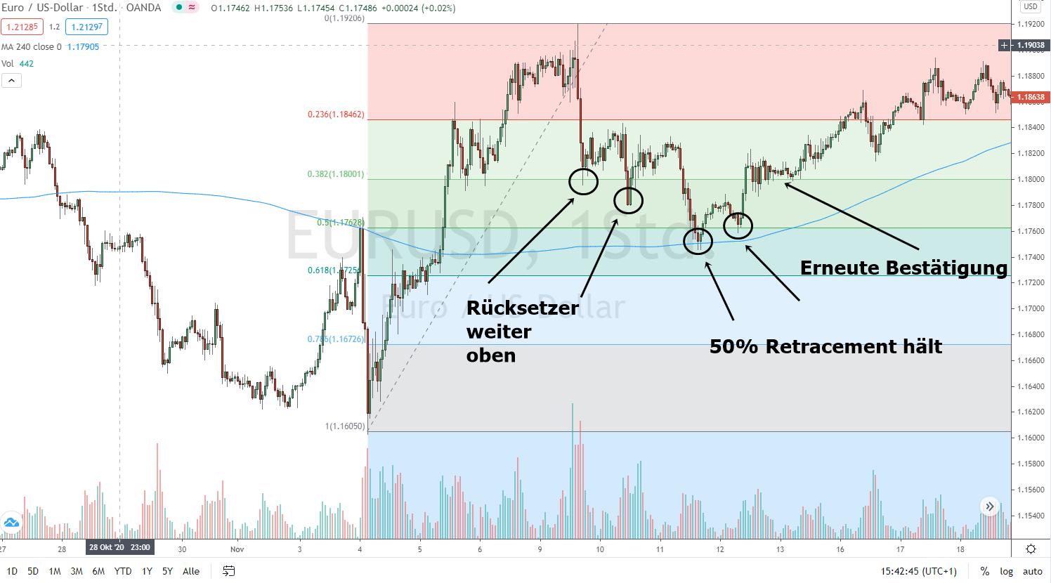 Beispiel für Fibonacci Retracement Trades
