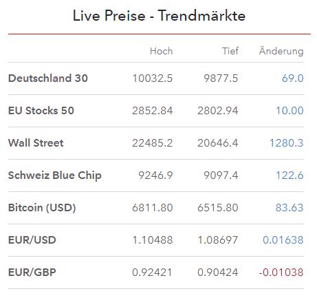 Beliebte Märkte bei IG