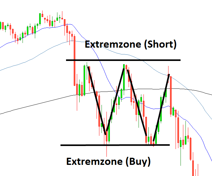 CFD Trading Extremzonen