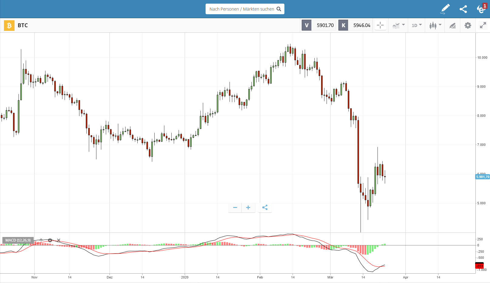 Charting für das Kryptowährungen Trading