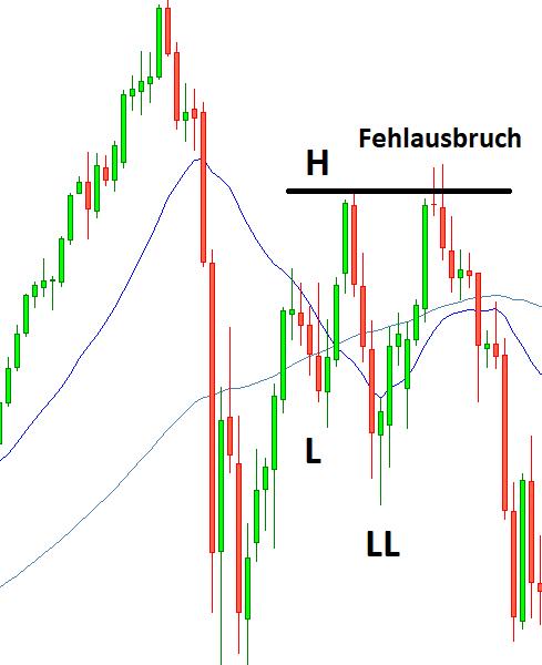 Fehlausbruch Signal für CFD Trading