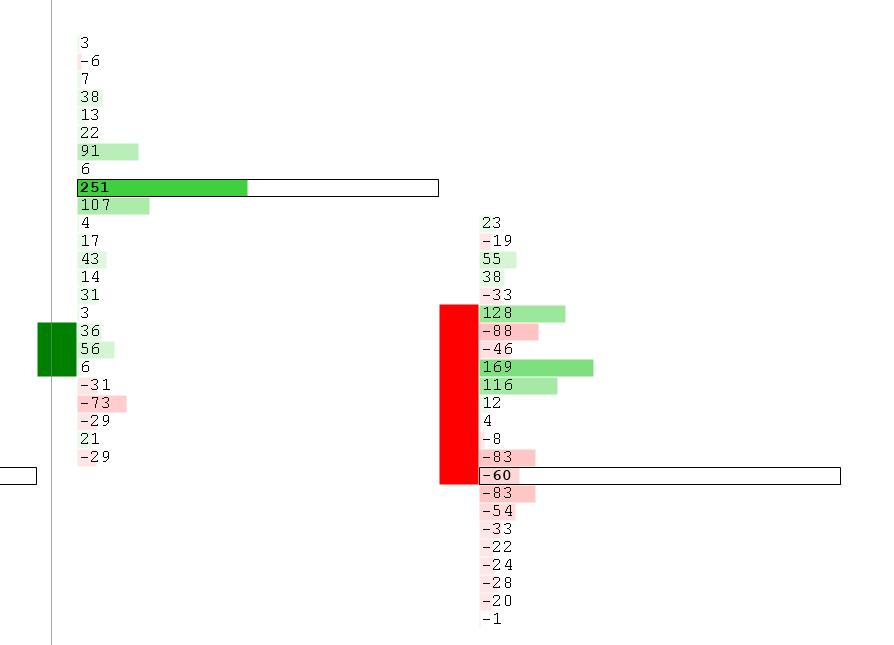 Foortprint Chart Delta Profile