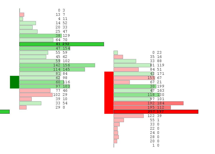 Footprint Chart mit Volumen Profile