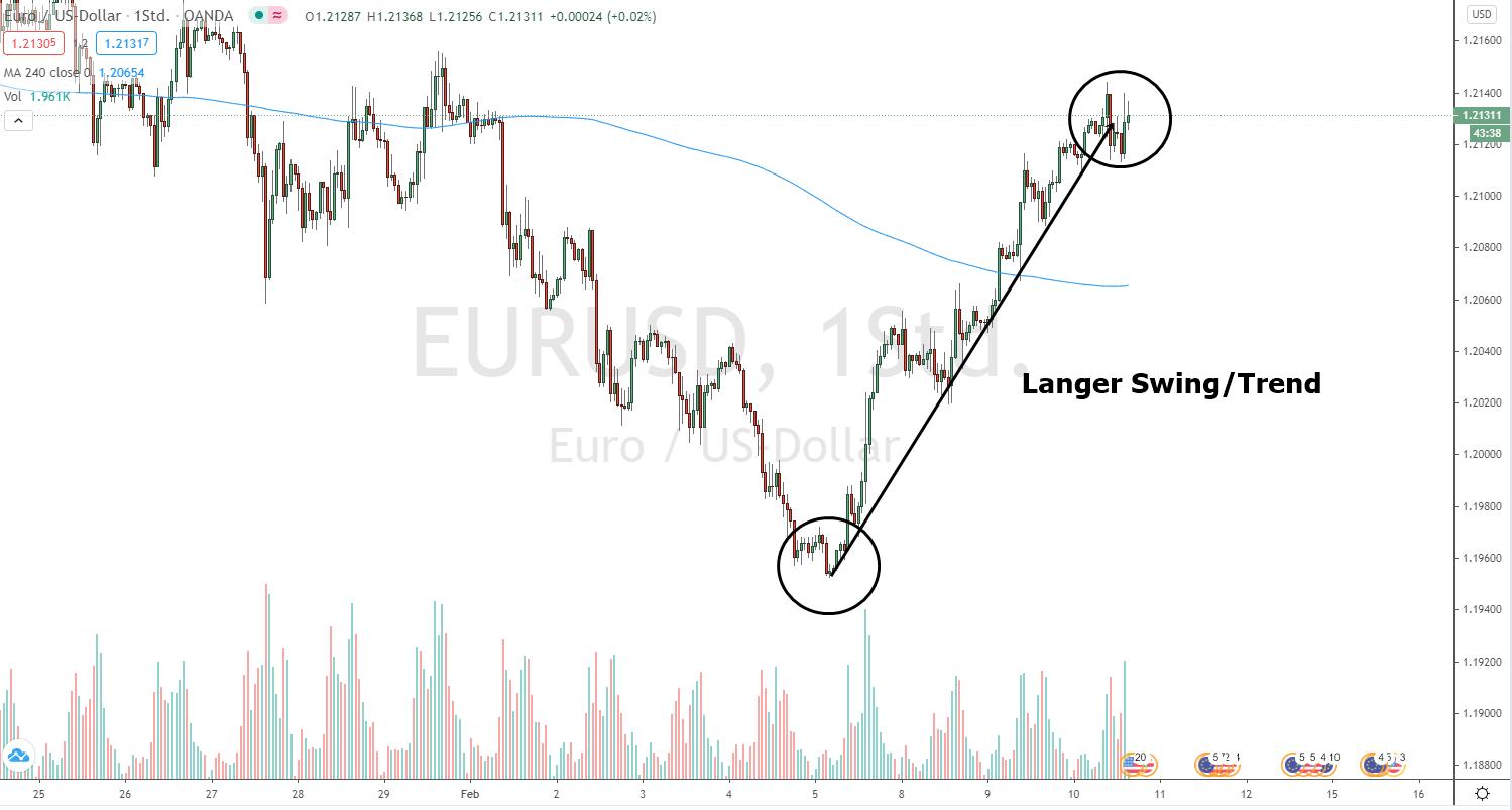 Langer Swing für das Fibonacci Trading