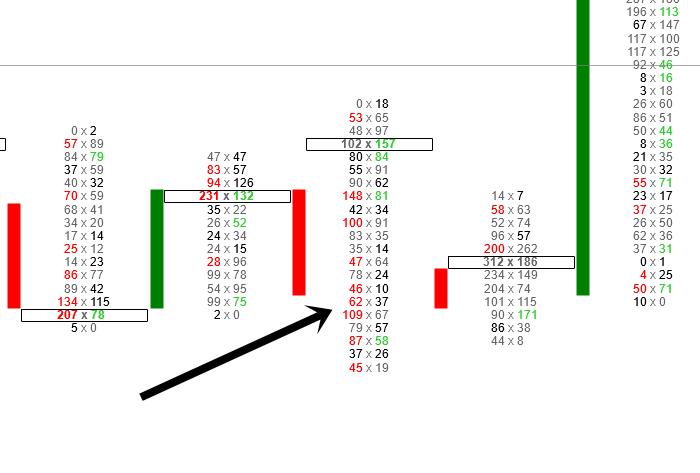 Mehrere Verkaufsungleichgewichte im Footprint Chart