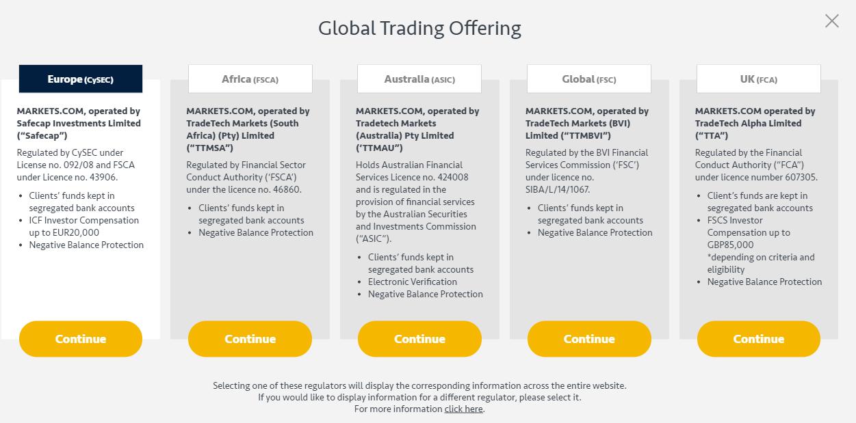 Mehrfach regulierter Broker Markets.com Marketx
