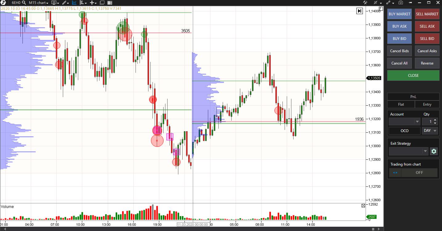 Order Flow Trading Software ATAS für AMP