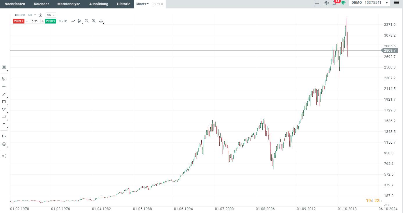 Preisanstieg des S&P500 (Aktienindex mit den 500 größten Amerikanischen Unternehmen)