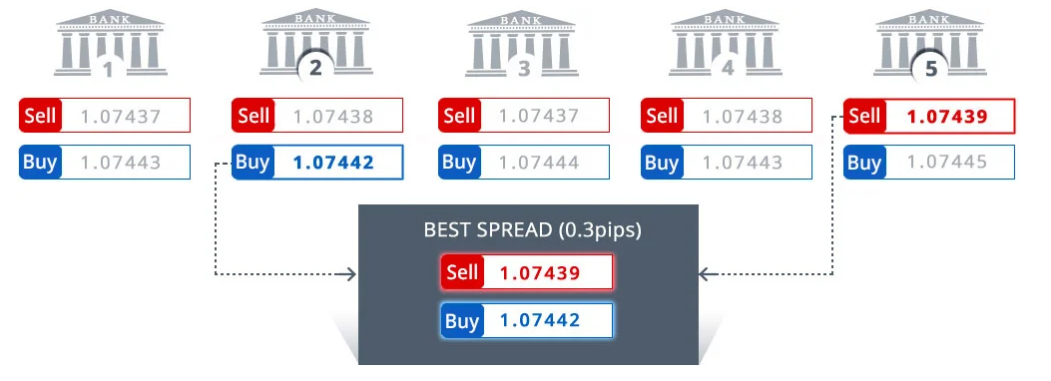 Preisstellung im ECN Forex Trading
