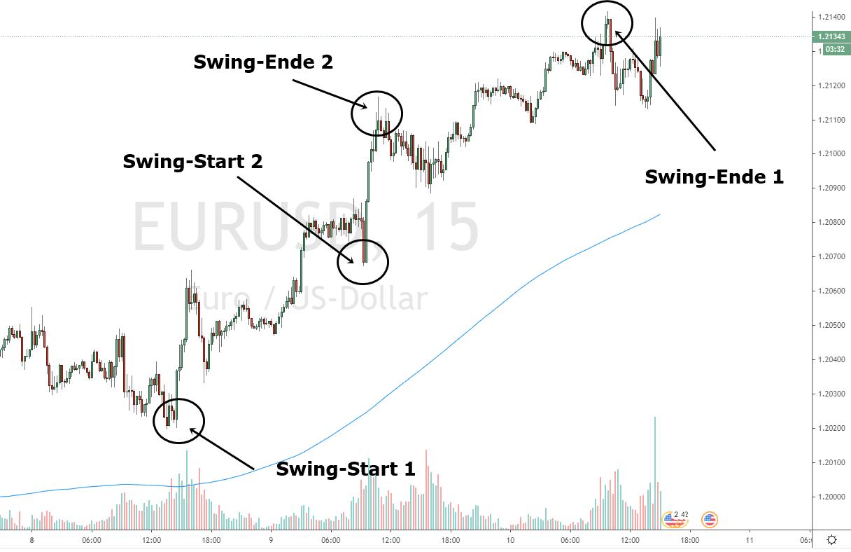 Suchen Sie nun nach dem passenden Trend bzw. Swing im Chart