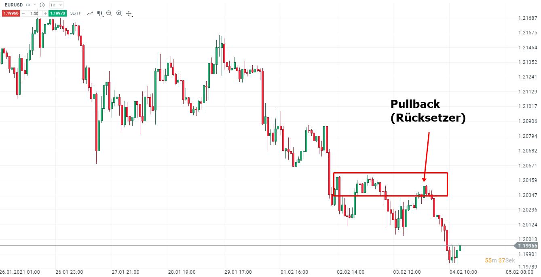 Swing Trading Strategie im EURUSD