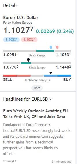 Tradingview Asset Details und Nachrichten