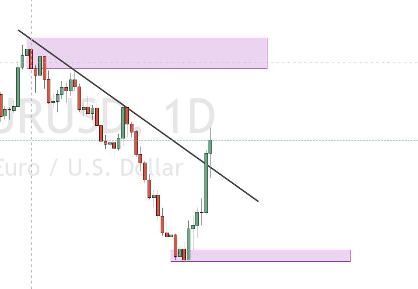 Tradingview Zeichentools im Chart