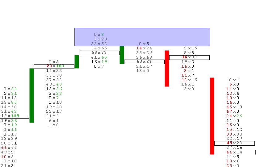 Trendwechsel im Footprint Chart