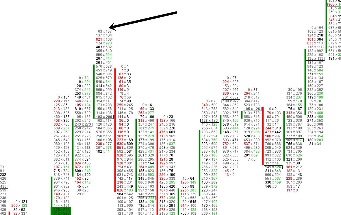 Unbeendete Auktion im Footprint Chart