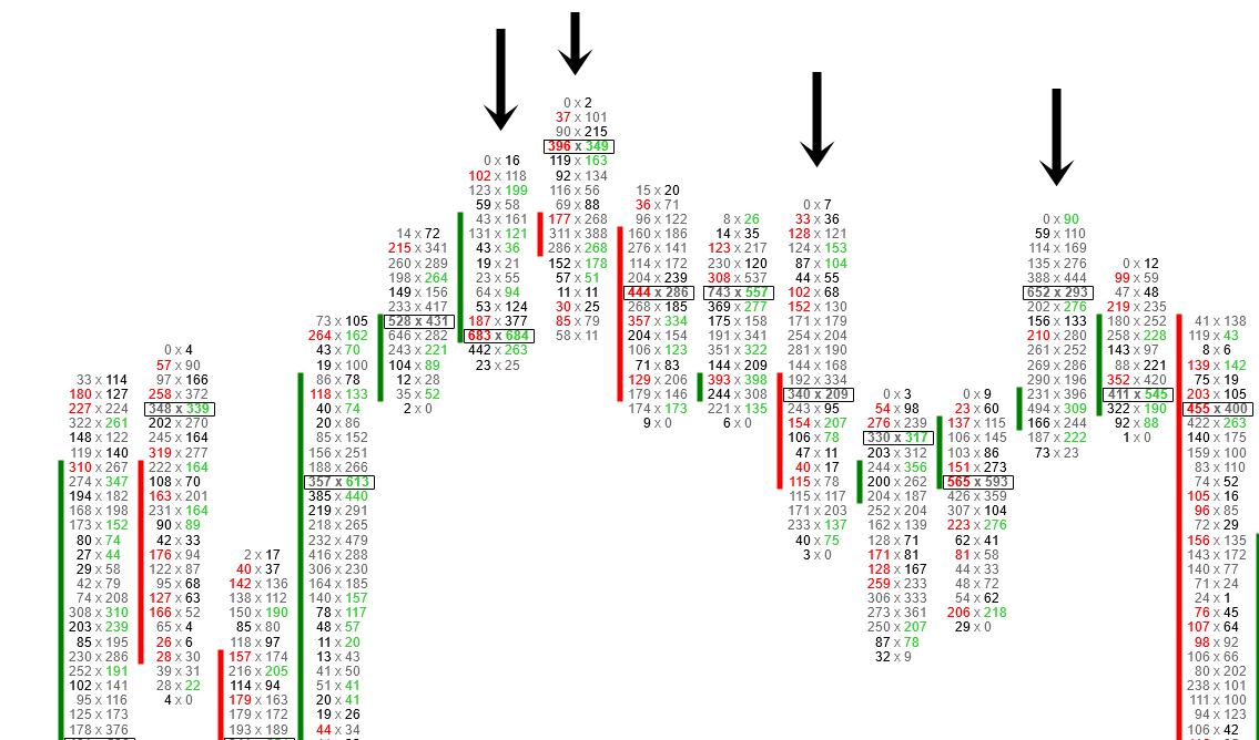 Unbeendete Auktionen im Footprint Chart